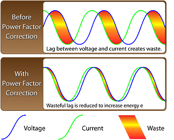 power factor visueel